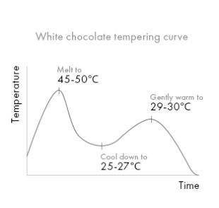 Шоколад белый Obsession 30% Veliche