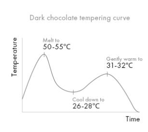 Шоколад темный Emotion 58% Veliche